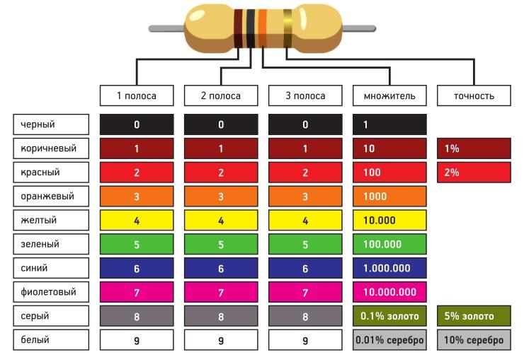 Приложение 1 цветовая маркировка миниатюрных резисторов постоянного сопротивления